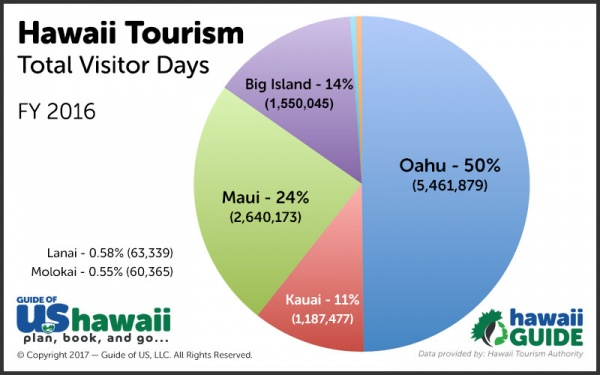 Hawaii Tourism Data
