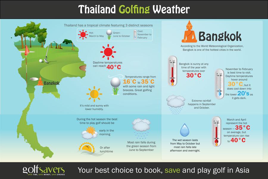 Bangkok-Weather