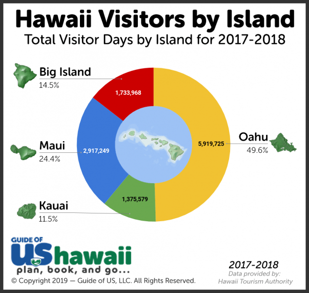 Hawaii Tourism Numbers