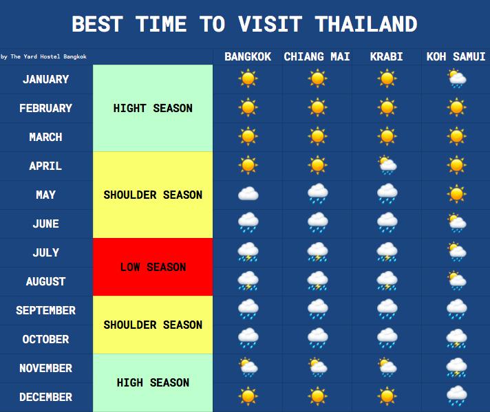 Hottest time in Bangkok