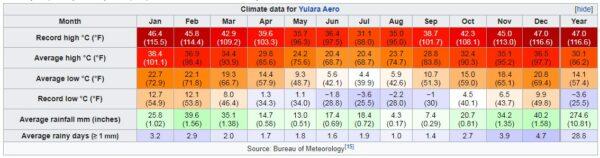 Ulurau climate and five seasons